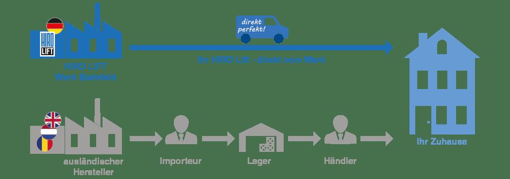 Infografik Direktvertrieb von Treppenliften bei HIRO LIFT